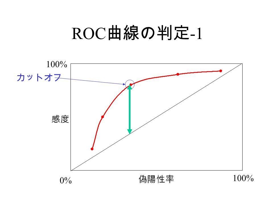 ROC 曲線の判定 -1 100% 0% カットオフ