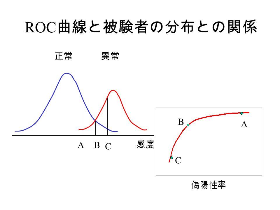 ROC 曲線と被験者の分布との関係 正常異常 A B C AB C