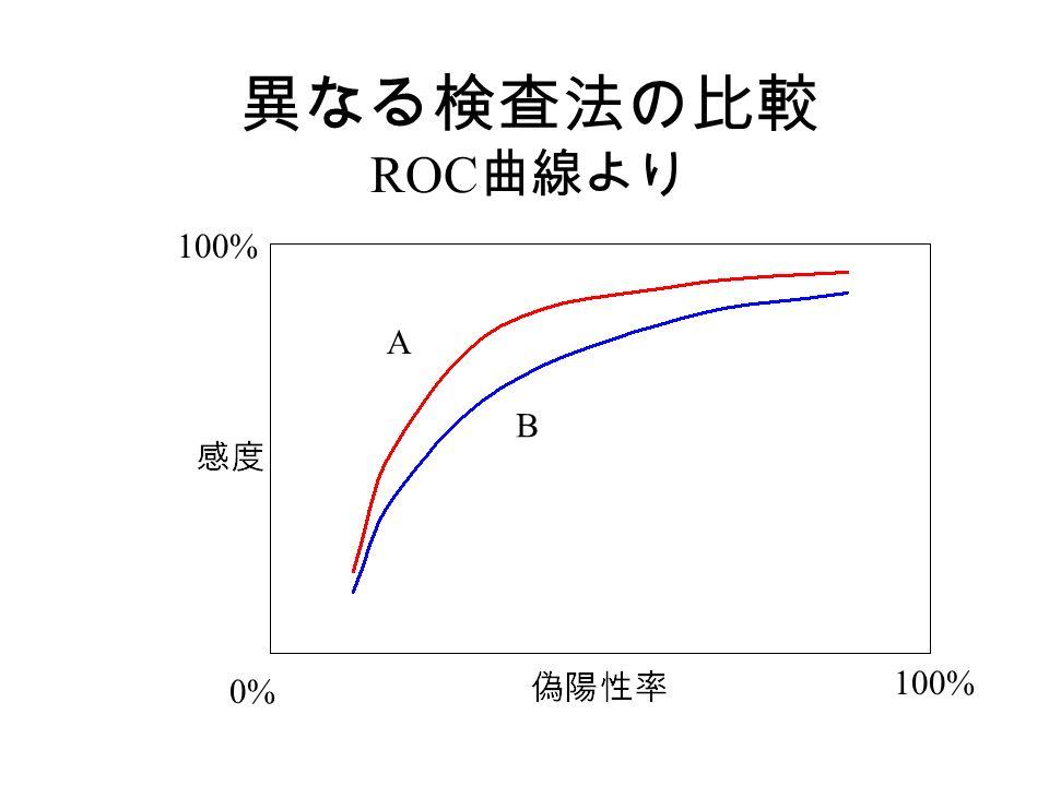 異なる検査法の比較 ROC 曲線より 100% 0% A B