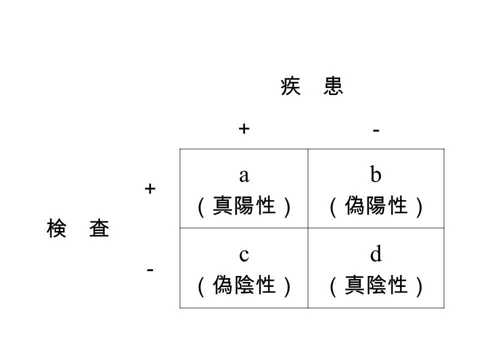 疾 患 +- 検 査 + a (真陽性) b (偽陽性) - c (偽陰性) d (真陰性)