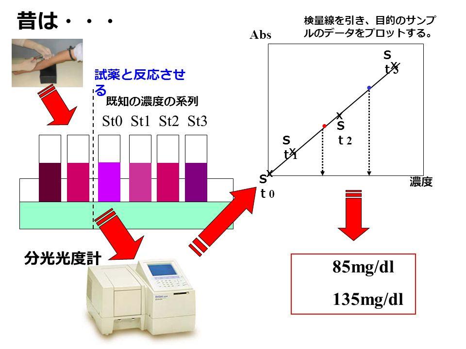 昔は・・・ St0 St1 St2 St3 X X X ● ● Abs St0St0 St1St1 St2St2 St3St3 既知の濃度の系列 濃度 85mg/dl 135mg/dl 分光光度計 試薬と反応させ る 検量線を引き、目的のサンプ ルのデータをプロットする。 X
