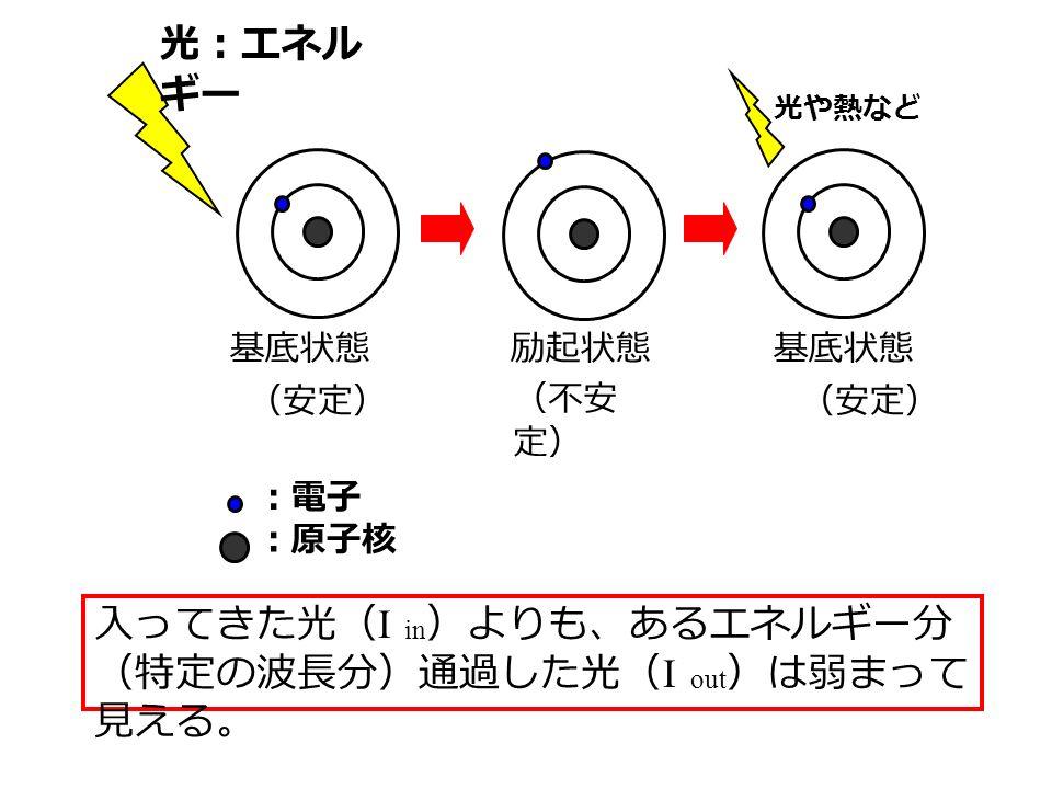 光:エネル ギー 基底状態 励起状態 (安定) (不安 定) 光や熱など 入ってきた光( I in )よりも、あるエネルギー分 (特定の波長分)通過した光( I out )は弱まって 見える。 :電子 :原子核