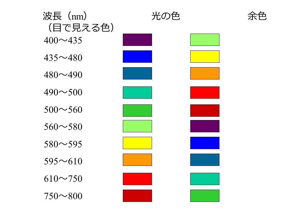 波長( nm ) 光の色 余色 (目で見える色) 400 ~ 435 435 ~ 480 480 ~ 490 490 ~ 500 500 ~ 560 560 ~ 580 580 ~ 595 595 ~ 610 610 ~ 750 750 ~ 800