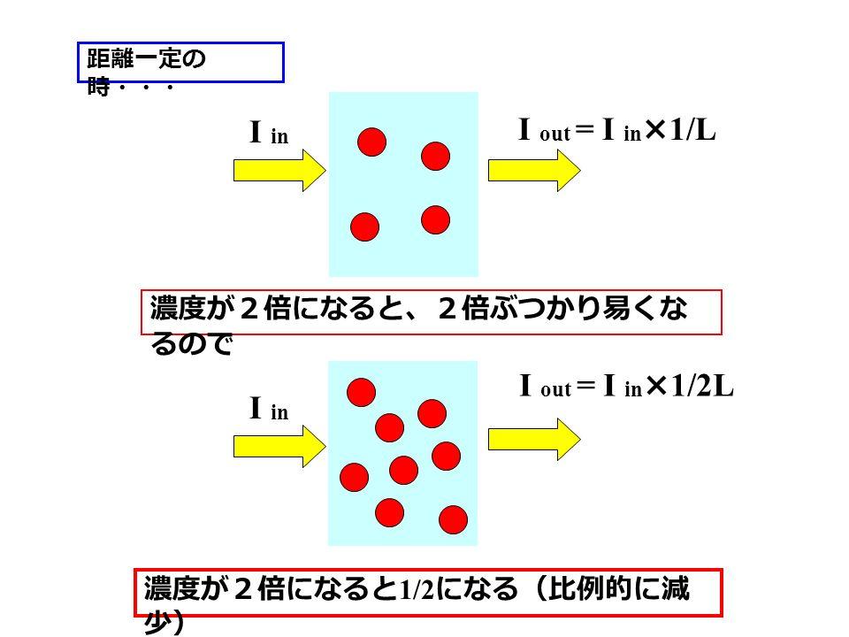 距離一定の 時・・・ I in I out = I in ×1/L 濃度が2倍になると、2倍ぶつかり易くな るので I out = I in ×1/2L I in 濃度が2倍になると 1/2 になる(比例的に減 少)