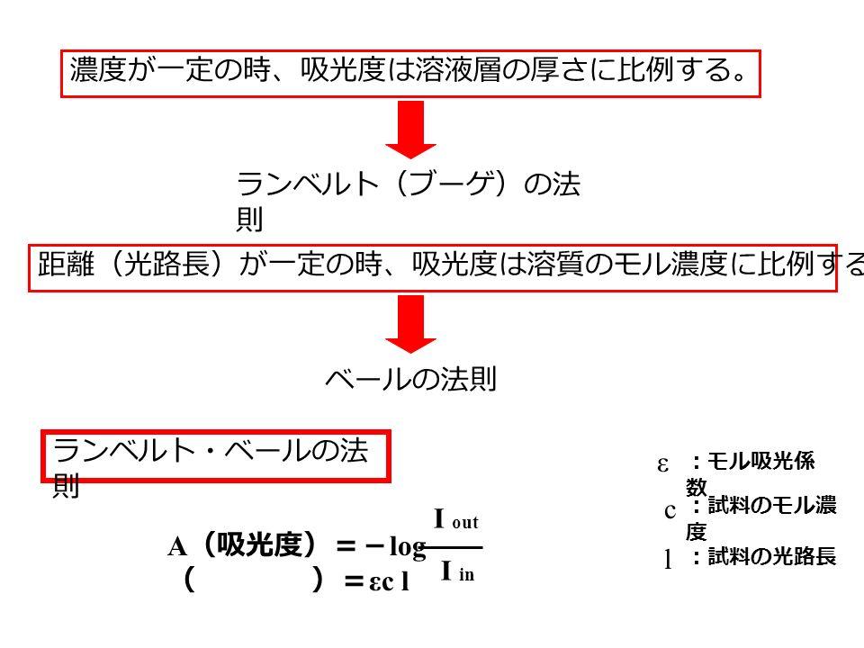 濃度が一定の時、吸光度は溶液層の厚さに比例する。 ランベルト(ブーゲ)の法 則 ベールの法則 距離(光路長)が一定の時、吸光度は溶質のモル濃度に比例する ランベルト・ベールの法 則 A (吸光度)=- log ( )= εc l I out I in ε :モル吸光係 数 c :試料のモル濃 度 :試料の光路長 l