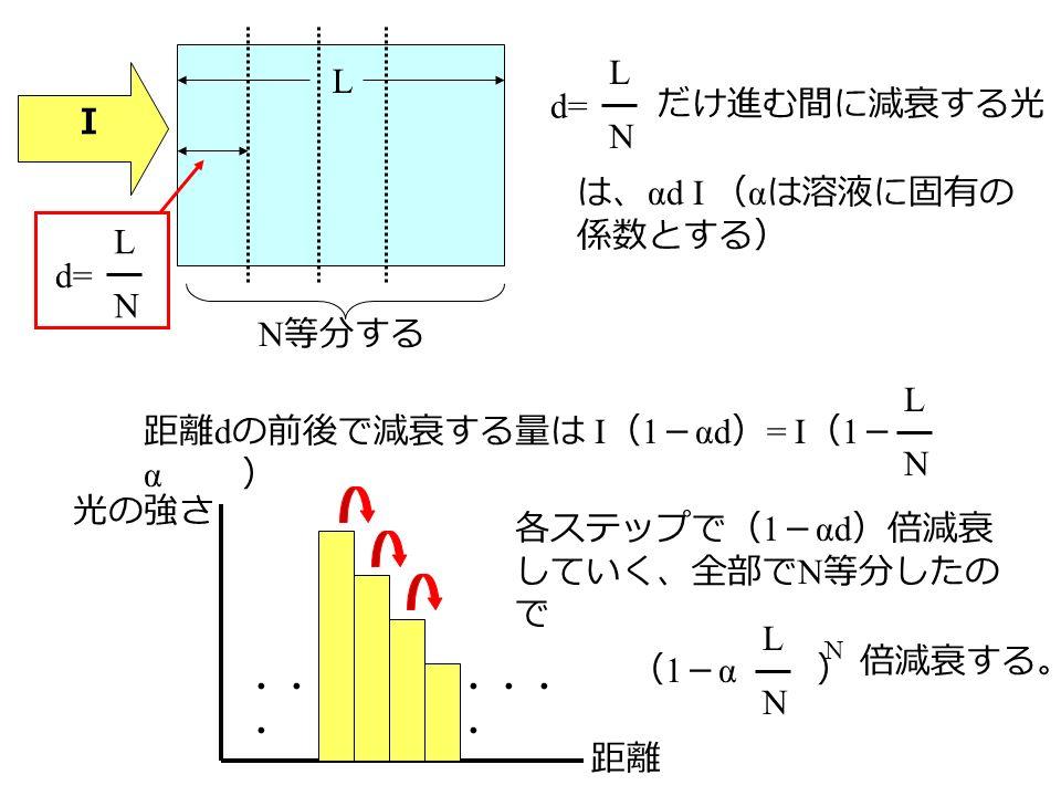 L N 等分する d= LNLN I LNLN だけ進む間に減衰する光 は、 αd I ( α は溶液に固有の 係数とする) 距離 d の前後で減衰する量は I ( 1 - αd ) = I ( 1 - α ) LNLN 光の強さ 距離 ・・・・・・・・・ ・ ・・・・ 各ステップで( 1 - αd )倍減衰 していく、全部で N 等分したの で ( 1 - α ) LNLN N 倍減衰する。