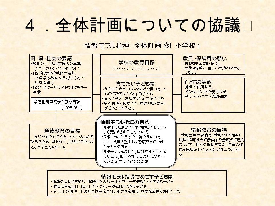 4.全体計画についての協議Ⅰ
