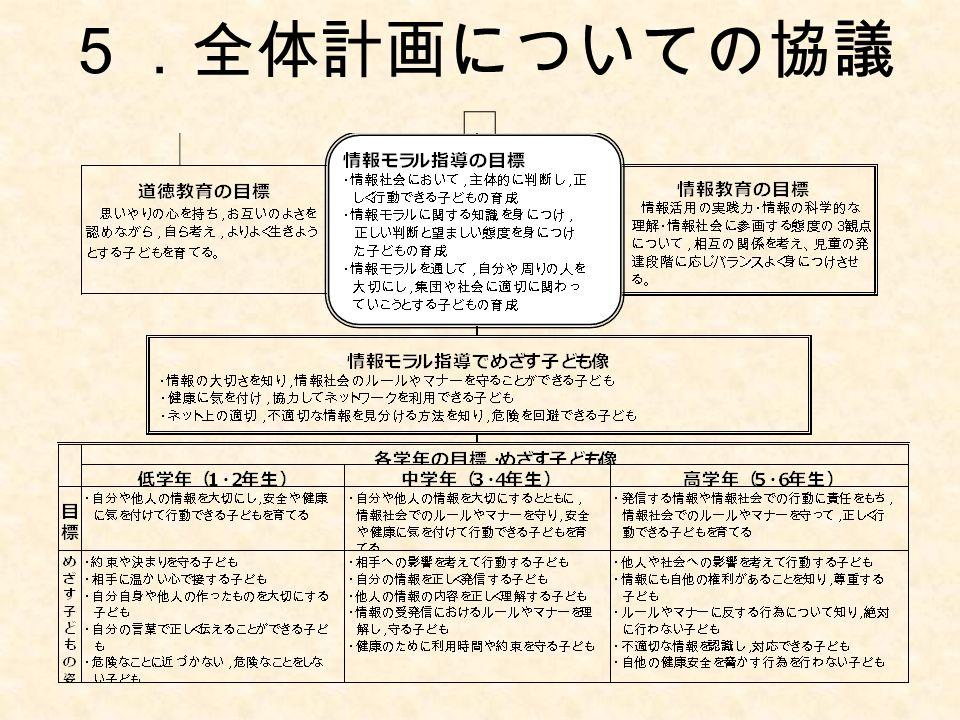 5.全体計画についての協議 Ⅱ