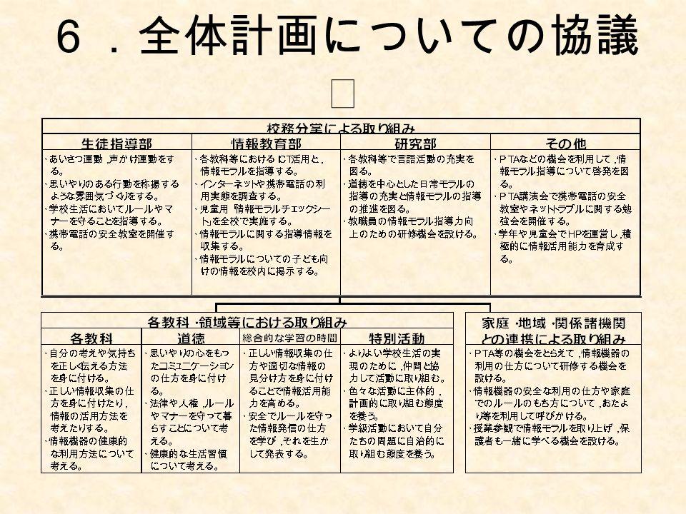 6.全体計画についての協議 Ⅲ