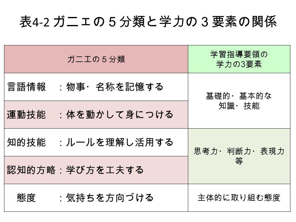 ガニエの5分類 学習指導要領の 学力の 3 要素 言語情報 :物事・名称を記憶する 基礎的・基本的な 知識・技能 運動技能 :体を動かして身につける 知的技能 :ルールを理解し活用する 思考力・判断力・表現力 等 認知的方略:学び方を工夫する 態度 :気持ちを方向づける 主体的に取り組む態度 表 4-2 ガニェの5分類と学力の3要素の関係