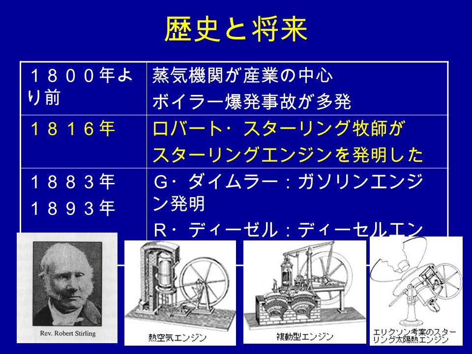 歴史と将来 1800年よ り前 蒸気機関が産業の中心 ボイラー爆発事故が多発 1816年ロバート・スターリング牧師が スターリングエンジンを発明した 1883年 1893年 G・ダイムラー:ガソリンエンジ ン発明 R・ディーゼル:ディーセルエン ジン