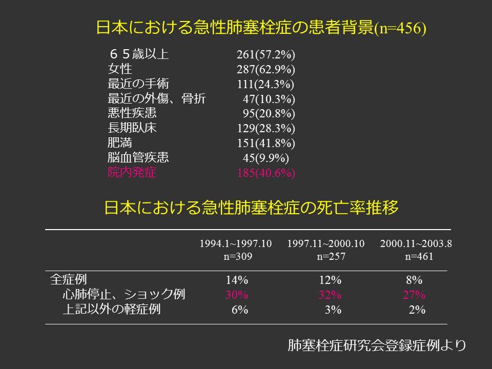 日本における急性肺塞栓症の患者背景 (n=456) 65歳以上 261(57.2%) 女性 287(62.9%) 最近の手術 111(24.3%) 最近の外傷、骨折 47(10.3%) 悪性疾患 95(20.8%) 長期臥床 129(28.3%) 肥満 151(41.8%) 脳血管疾患 45(9.9%) 院内発症 185(40.6%) 日本における急性肺塞栓症の死亡率推移 全症例 14% 12% 8% 心肺停止、ショック例 30% 32% 27% 上記以外の軽症例 6% 3% 2% 1994.1~1997.10 1997.11~2000.10 2000.11~2003.8 n=309 n=257 n=461 肺塞栓症研究会登録症例より