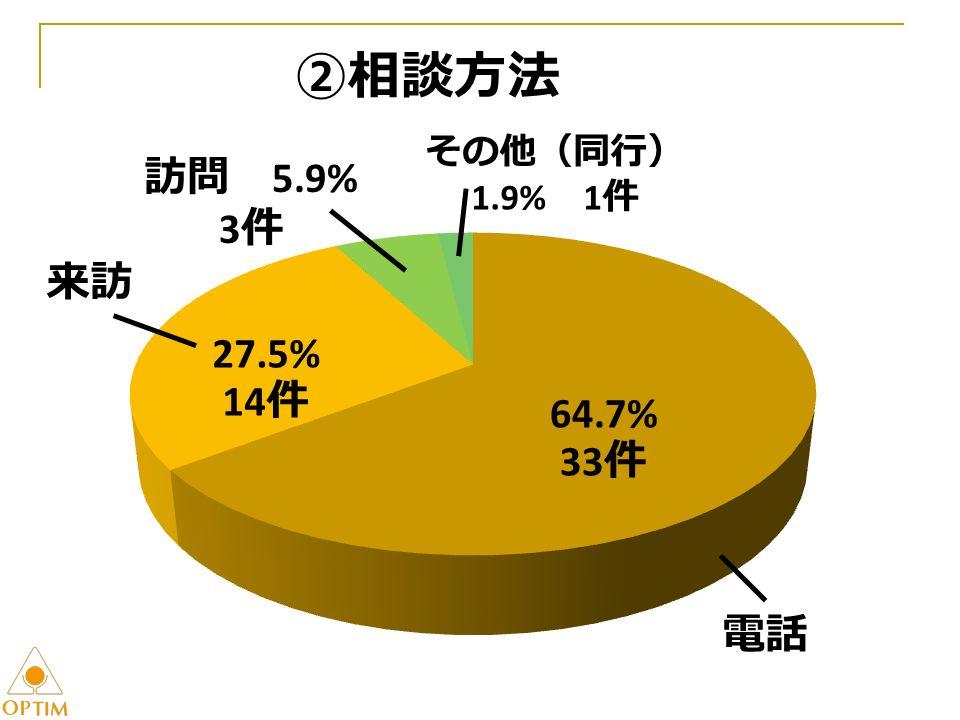 ②相談方法 64.7% 33 件 27.5% 14 件 訪問 5.9% 3 件 その他(同行) 1.9% 1 件 電話 来訪