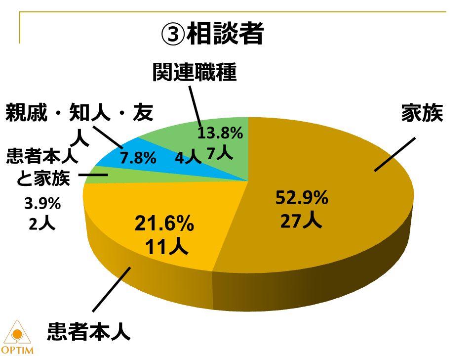 ③相談者 52.9% 27 人 7.8% 4 人 13.8% 7 人 家族 患者本人 患者本人 と家族 3.9% 2 人 親戚・知人・友 人 関連職種