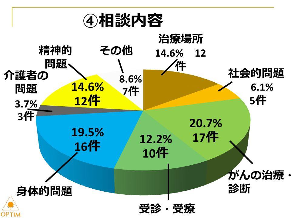 ④相談内容 20.7% 17 件 12.2% 10 件 19.5% 16 件 14.6% 12 件 治療場所 14.6% 12 件 社会的問題 6.1% 5 件 がんの治療・ 診断 受診・受療 身体的問題 精神的 問題 介護者の 問題 3.7% 3 件 その他 8.6% 7 件