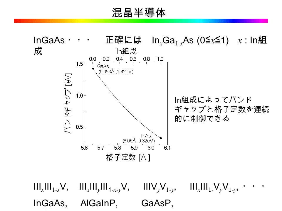 混晶半導体 InGaAs ・・・ 正確には In x Ga 1-x As (0 ≦ x ≦ 1) x : In 組 成 III x III 1-x V, III x III y III 1- x - y V, IIIV y V 1-y, III x III 1- V y V 1-y, ・・・ InGaAs, AlGaInP, GaAsP, InGaAsP, ・・・ In 組成によってバンド ギャップと格子定数を連続 的に制御できる