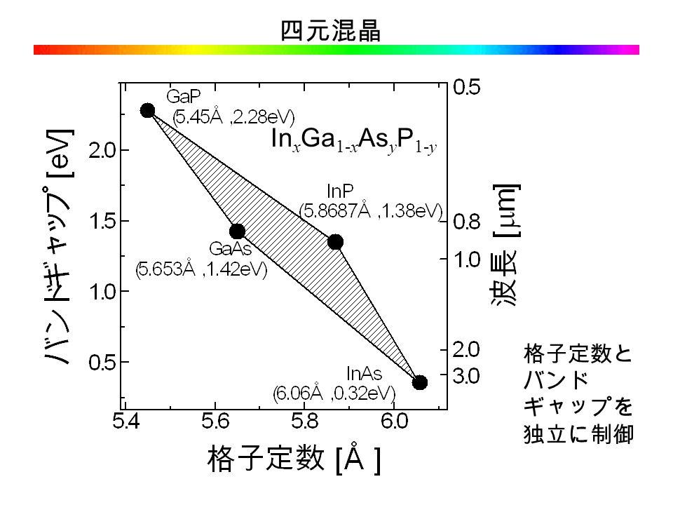 四元混晶 In x Ga 1-x As y P 1-y 格子定数と バンド ギャップを 独立に制御