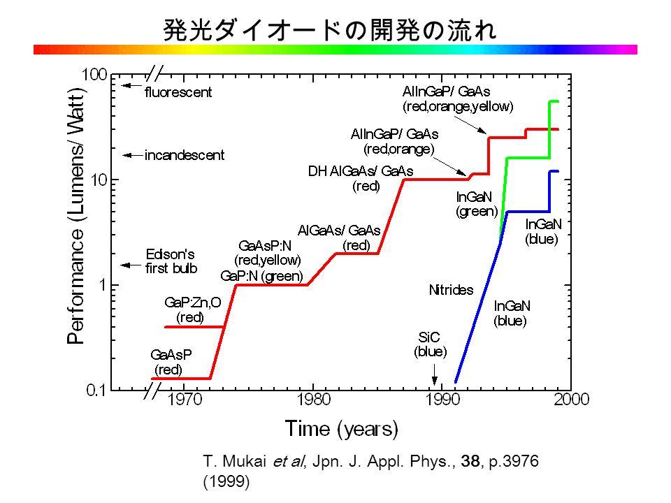 T. Mukai et al, Jpn. J. Appl. Phys., 38, p.3976 (1999) 発光ダイオードの開発の流れ
