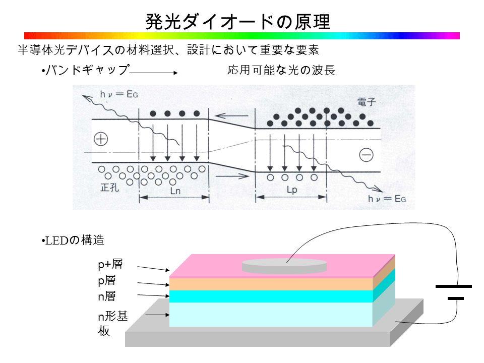 半導体光デバイスの材料選択、設計において重要な要素 バンドギャップ 応用可能な光の波長 n 形基 板 n層n層 p層p層 p+ 層 LED の構造 発光ダイオードの原理