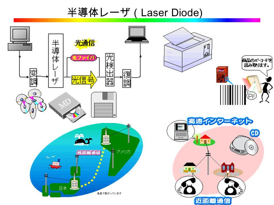 半導体レーザ( Laser Diode)
