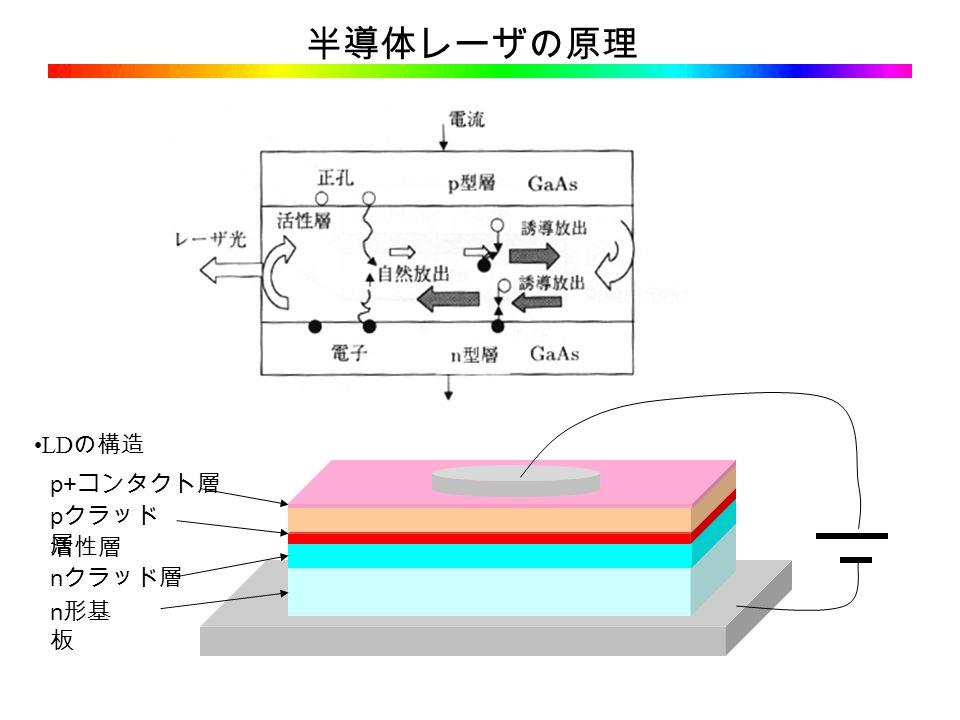 n 形基 板 n クラッド層 p クラッド 層 p+ コンタクト層 LD の構造 活性層 半導体レーザの原理