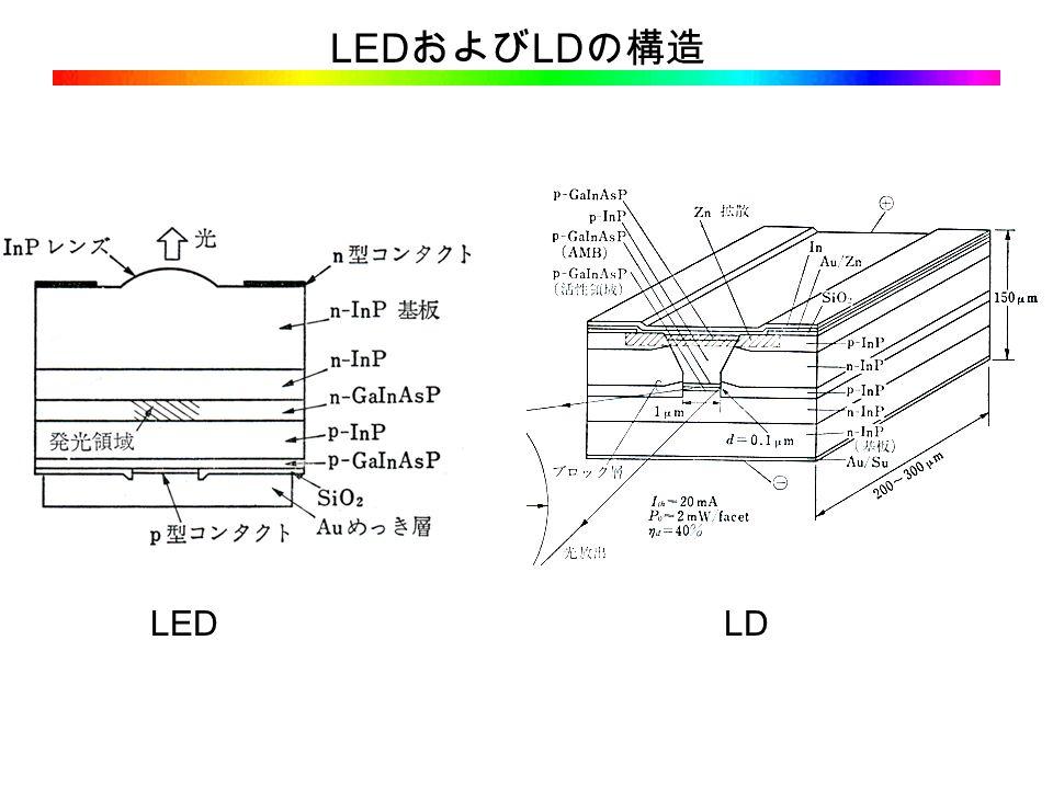 LED および LD の構造 LEDLD