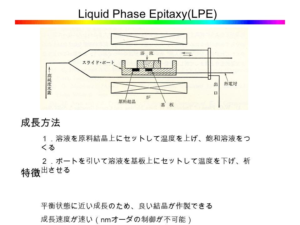 Liquid Phase Epitaxy(LPE) 1.溶液を原料結晶上にセットして温度を上げ、飽和溶液をつ くる 2.ボートを引いて溶液を基板上にセットして温度を下げ、析 出させる 平衡状態に近い成長のため、良い結晶が作製できる 成長速度が速い( nm オーダの制御が不可能) 成長方法 特徴