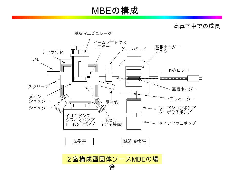 2室構成型固体ソース MBE の場 合 MBE の構成 高真空中での成長
