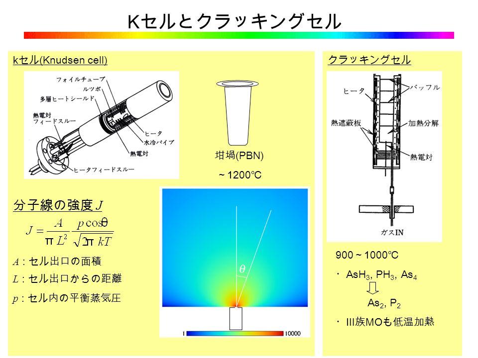 K セルとクラッキングセル クラッキングセル k セル (Knudsen cell) 分子線の強度 J A : セル出口の面積 L : セル出口からの距離 p : セル内の平衡蒸気圧 坩堝 (PBN) ~ 1200 ℃ 900 ~ 1000 ℃ ・ AsH 3, PH 3, As 4 As 2, P 2 ・Ⅲ族 MO も低温加熱