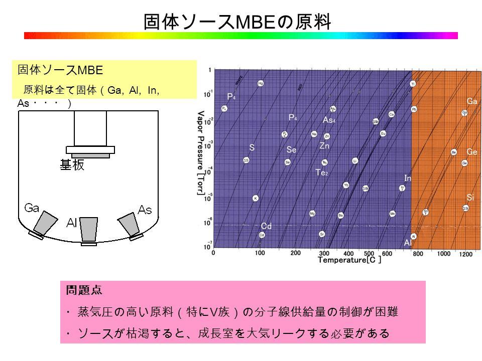 固体ソース MBE の原料 固体ソース MBE 原料は全て固体( Ga, Al, In, As ・・・) 問題点 ・蒸気圧の高い原料(特にⅤ族)の分子線供給量の制御が困難 ・ソースが枯渇すると、成長室を大気リークする必要がある