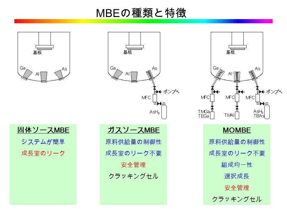 MBE の種類と特徴 固体ソース MBE システムが簡単 成長室のリーク ガスソース MBE 原料供給量の制御性 成長室のリーク不要 安全管理 クラッキングセル MOMBE 原料供給量の制御性 成長室のリーク不要 組成均一性 選択成長 安全管理 クラッキングセル