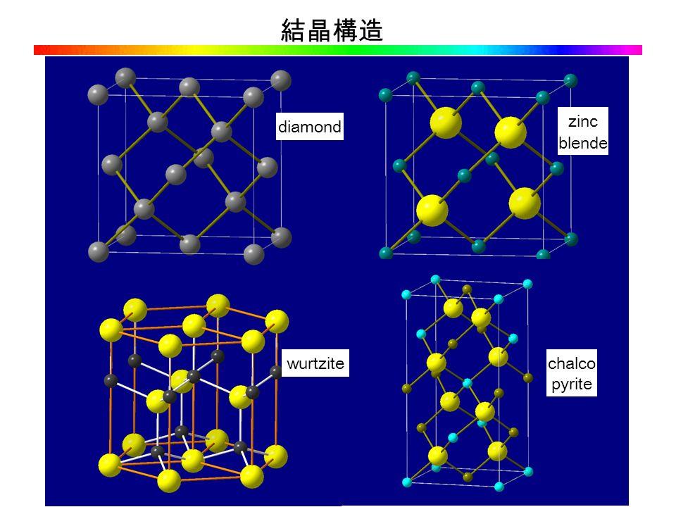 結晶構造 diamond zinc blende wurtzitechalco pyrite