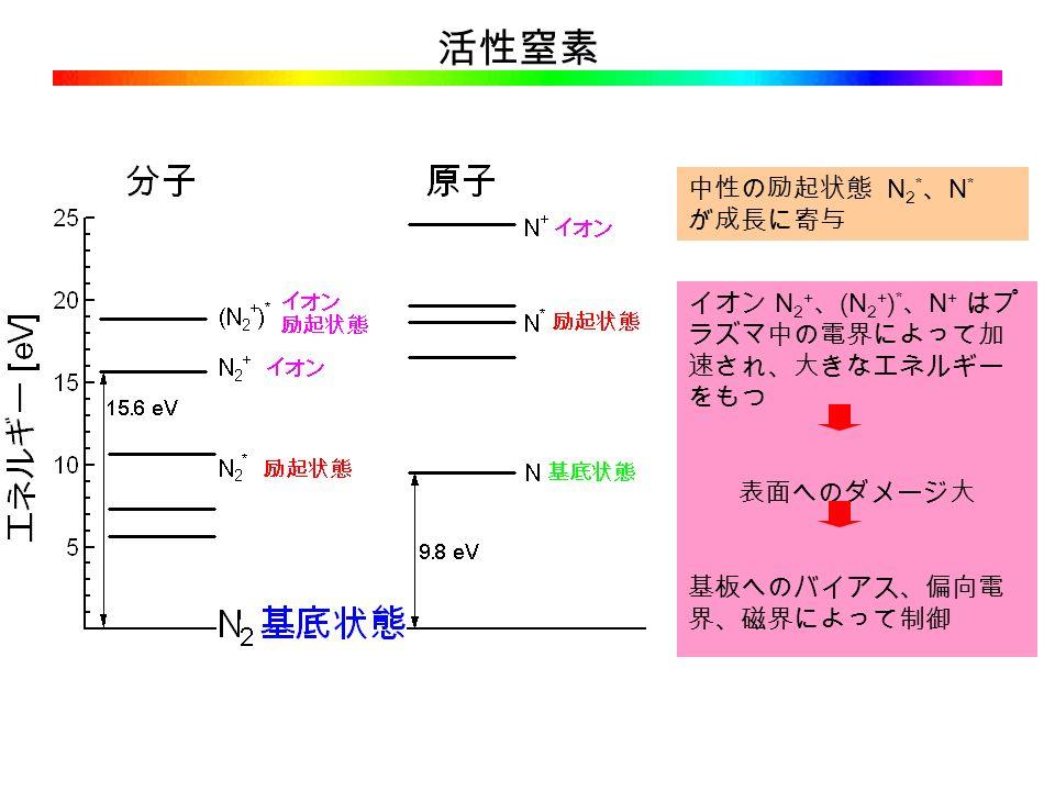活性窒素 中性の励起状態 N 2 * 、 N * が成長に寄与 イオン N 2 + 、 (N 2 + ) * 、 N + はプ ラズマ中の電界によって加 速され、大きなエネルギー をもつ 表面へのダメージ大 基板へのバイアス、偏向電 界、磁界によって制御