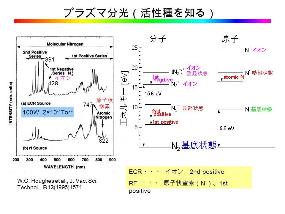 プラズマ分光(活性種を知る) W.C. Houghes et al., J. Vac. Sci.