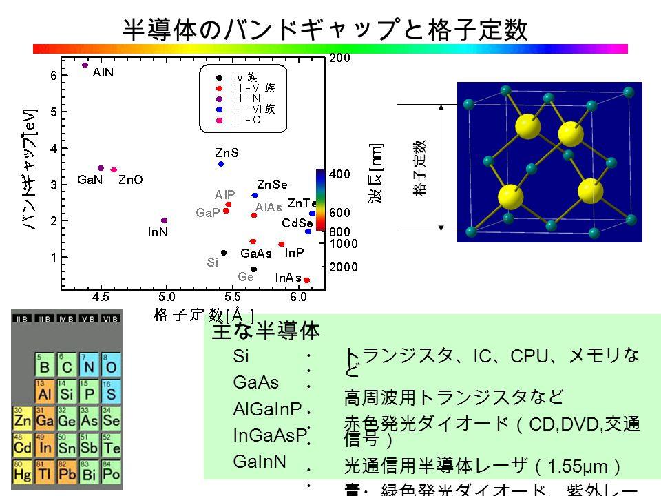 半導体のバンドギャップと格子定数 主な半導体 格子定数 Si GaAs AlGaInP InGaAsP GaInN ・・・・・・・・・・・・・・・・・・・・・・・・・・・・・・ トランジスタ、 IC 、 CPU 、メモリな ど 高周波用トランジスタなど 赤色発光ダイオード( CD,DVD, 交通 信号) 光通信用半導体レーザ( 1.55μm ) 青・緑色発光ダイオード、紫外レー ザ