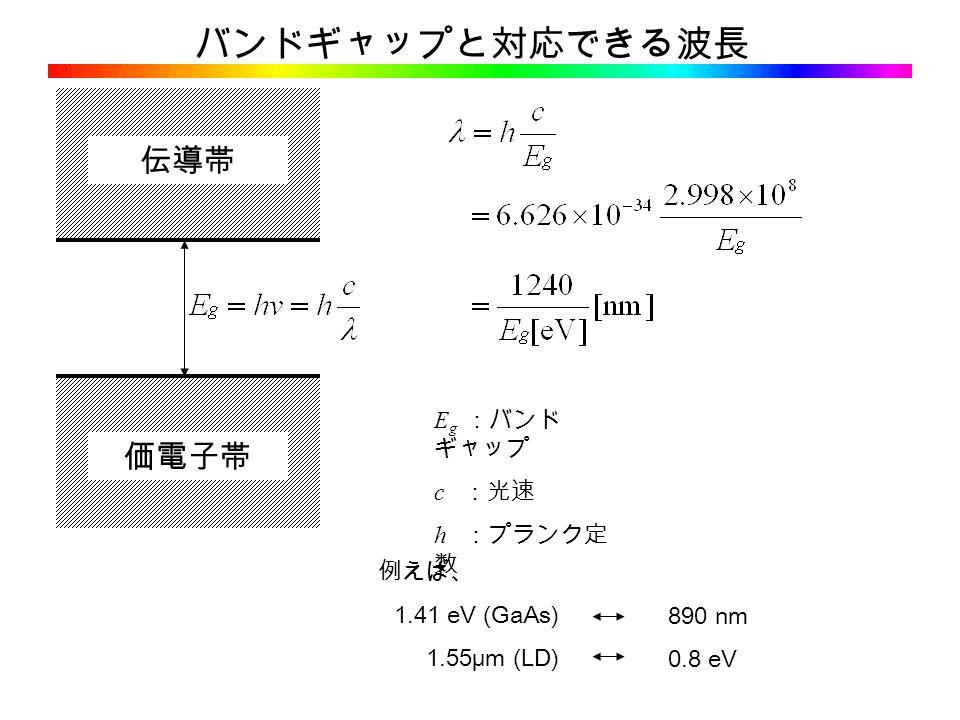 バンドギャップと対応できる波長 価電子帯 伝導帯 E g :バンド ギャップ c :光速 h :プランク定 数 例えば、 1.41 eV (GaAs) 1.55μm (LD) 890 nm 0.8 eV