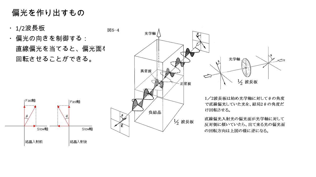 偏光を作り出すもの ・ 1/2 波長板 ・偏光の向きを制御する: 直線偏光を当てると、偏光面を 回転させることができる。