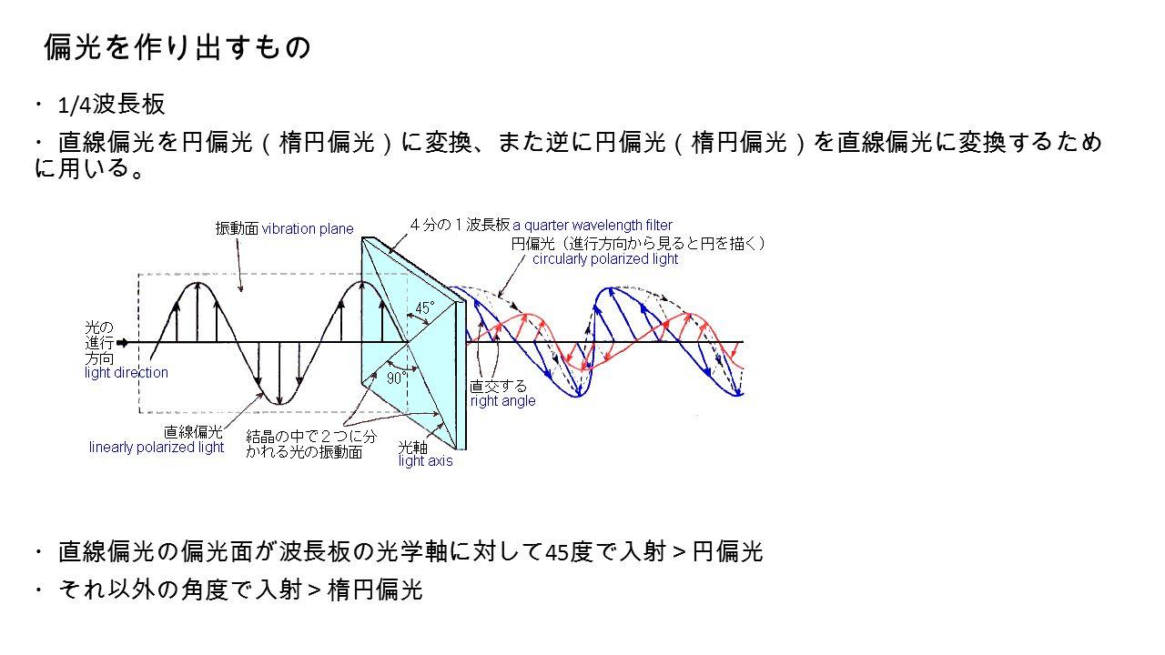 偏光を作り出すもの ・ 1/4 波長板 ・直線偏光を円偏光(楕円偏光)に変換、また逆に円偏光(楕円偏光)を直線偏光に変換するため に用いる。 ・直線偏光の偏光面が波長板の光学軸に対して 45 度で入射>円偏光 ・それ以外の角度で入射>楕円偏光