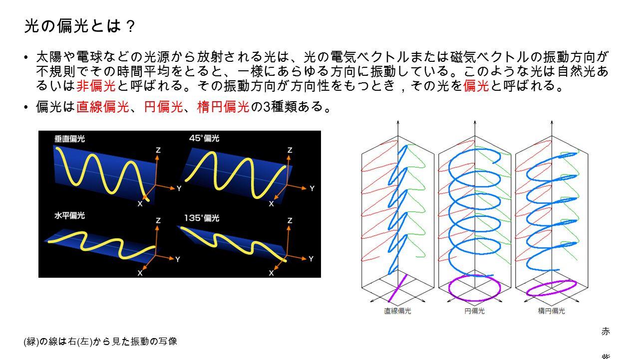 光の偏光とは? 太陽や電球などの光源から放射される光は、光の電気ベクトルまたは磁気ベクトルの振動方向が 不規則でその時間平均をとると、一様にあらゆる方向に振動している。このような光は自然光あ るいは非偏光と呼ばれる。その振動方向が方向性をもつとき,その光を偏光と呼ばれる。 偏光は直線偏光、円偏光、楕円偏光の 3 種類ある。 赤 ( 緑 ) の線は右 ( 左 ) から見た振動の写像 紫 の線は進行方向から見た振動の写像