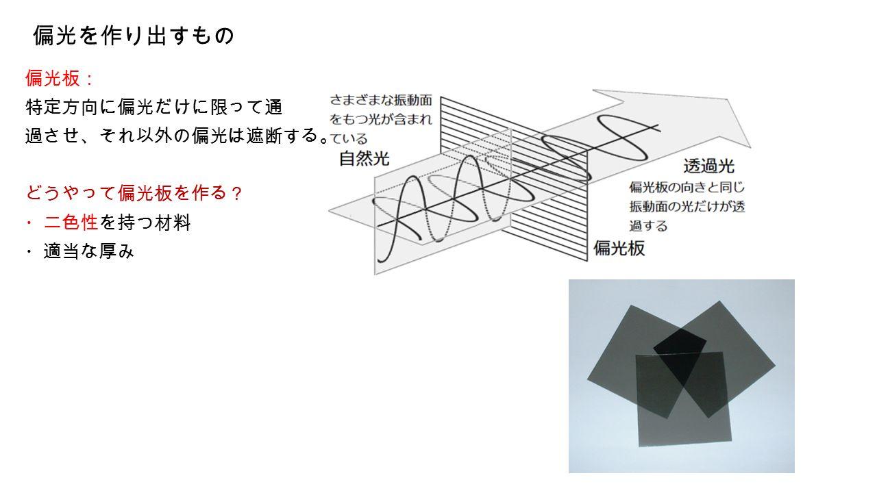 偏光を作り出すもの 偏光板: 特定方向に偏光だけに限って通 過させ、それ以外の偏光は遮断する。 どうやって偏光板を作る? ・二色性を持つ材料 ・適当な厚み