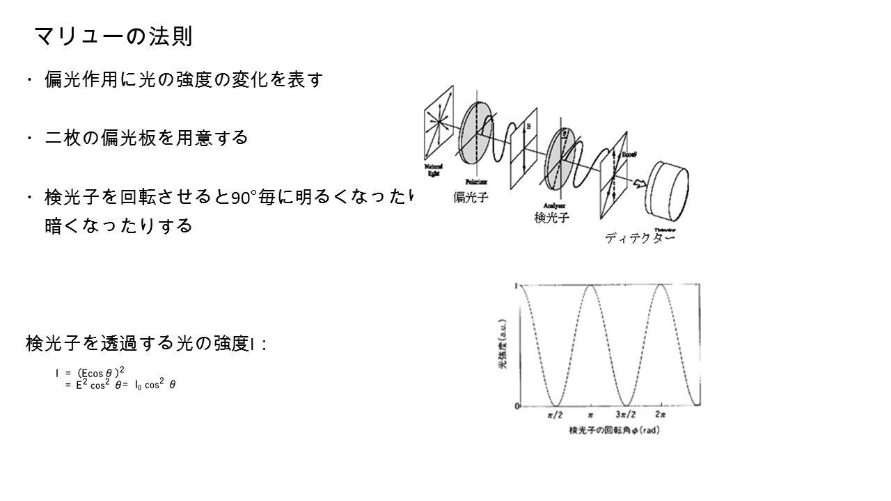 マリューの法則 ・偏光作用に光の強度の変化を表す ・二枚の偏光板を用意する ・検光子を回転させると 90° 毎に明るくなったり 暗くなったりする 検光子を透過する光の強度 I :