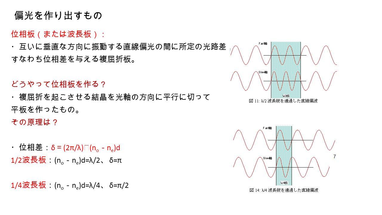 偏光を作り出すもの 位相板(または波長板): ・互いに垂直な方向に振動する直線偏光の間に所定の光路差, すなわち位相差を与える複屈折板。 どうやって位相板を作る? ・複屈折を起こさせる結晶を光軸の方向に平行に切って 平板を作ったもの。 その原理は? ・位相差: δ = (2π/λ) ・ (n o - n e )d 1/2 波長板: (n o - n e )d=λ/2 、 δ=π 1/4 波長板: (n o - n e )d=λ/4 、 δ=π/2