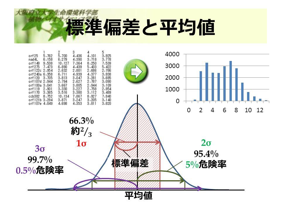 標準偏差と平均値 平均値 標準偏差 2σ 95.4% 5% 危険率 3σ 99.7% 0.5% 危険率