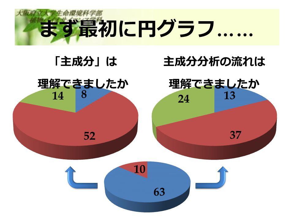 まず最初に円グラフ ……