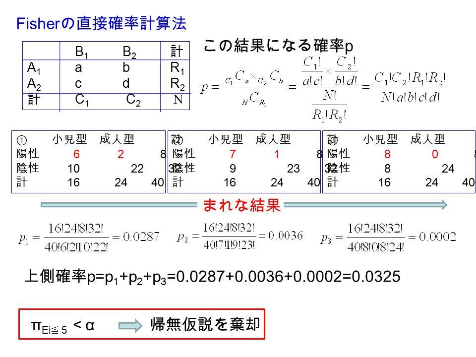B 1 B 2 計 A 1 abR 1 A 2 cdR 2 計 C 1 C 2 N この結果になる確率 p ① 小児型 成人型 計 陽性 6 2 8 陰性 10 22 32 計 16 24 40 ② 小児型 成人型 計 陽性 7 1 8 陰性 9 23 32 計 16 24 40 ③ 小児型 成人型 計 陽性 8 0 8 陰性 8 24 32 計 16 24 40 まれな結果 上側確率 p=p 1 +p 2 +p 3 =0.0287+0.0036+0.0002=0.0325 π Ei ≦5 < α 帰無仮説を棄却
