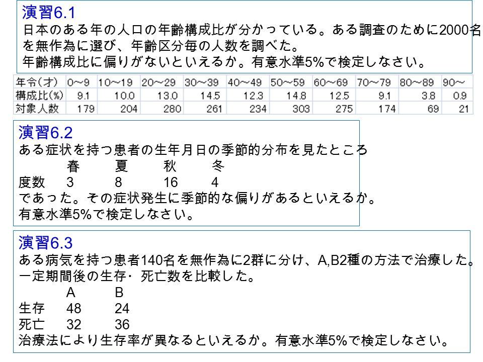 演習 6.1 日本のある年の人口の年齢構成比が分かっている。ある調査のために 2000 名 を無作為に選び、年齢区分毎の人数を調べた。 年齢構成比に偏りがないといえるか。有意水準 5% で検定しなさい。 演習 6.2 ある症状を持つ患者の生年月日の季節的分布を見たところ 春夏秋冬 度数 38164 であった。その症状発生に季節的な偏りがあるといえるか。 有意水準 5% で検定しなさい。 演習 6.3 ある病気を持つ患者 140 名を無作為に 2 群に分け、 A,B2 種の方法で治療した。 一定期間後の生存・死亡数を比較した。 AB 生存 4824 死亡 3236 治療法により生存率が異なるといえるか。有意水準 5% で検定しなさい。