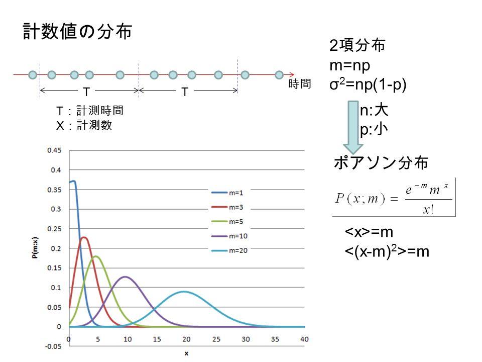 ポアソン分布 =m 2 項分布 m=np σ 2 =np(1-p) n: 大 p: 小 計数値の分布 TT T :計測時間 X :計測数 時間