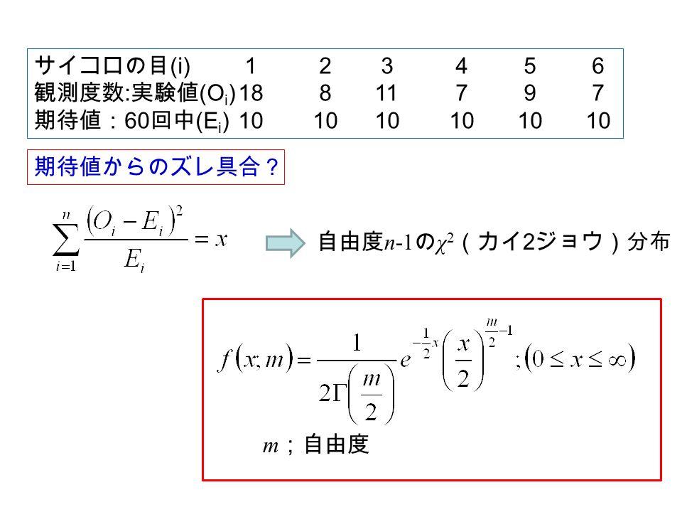 サイコロの目 (i) 1 2 3 4 5 6 観測度数 : 実験値 (O i )18 811 7 9 7 期待値: 60 回中 (E i )10 1010 10 10 10 期待値からのズレ具合? 自由度 n-1 の χ 2 (カイ 2 ジョウ)分布 m ;自由度