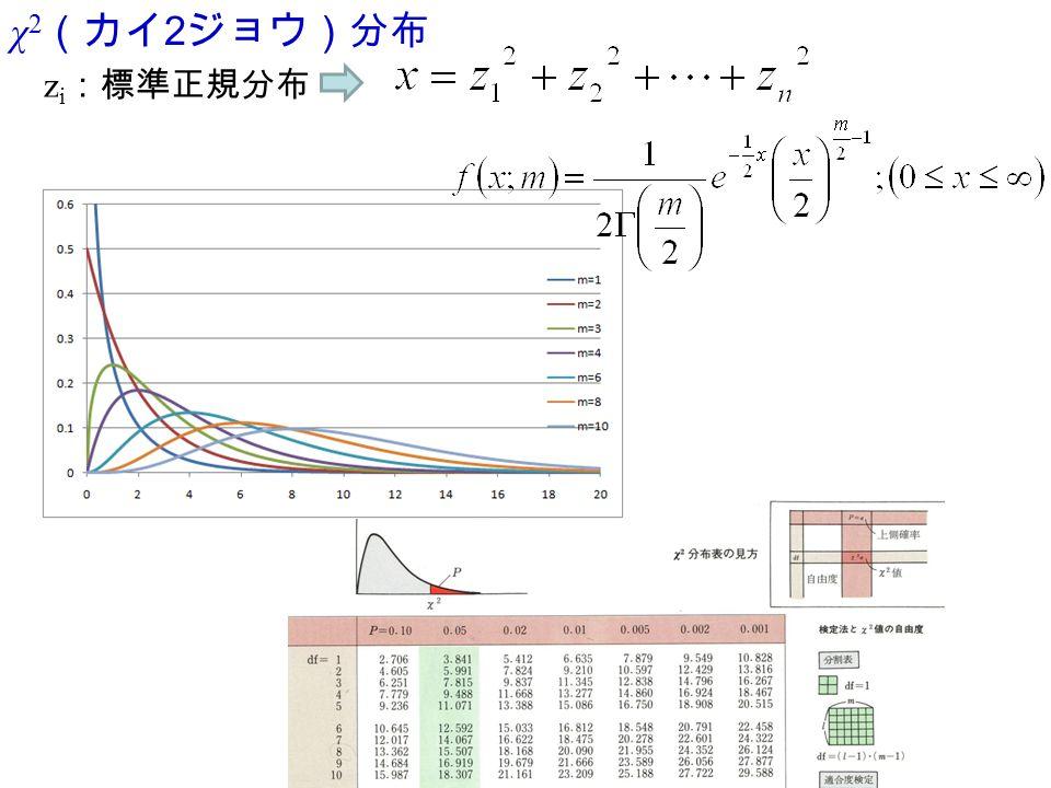 χ 2 (カイ 2 ジョウ)分布 z i :標準正規分布