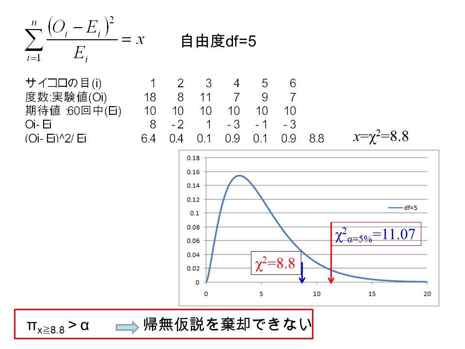 自由度 df=5 x=χ 2 =8.8 π x ≧ 8.8 > α 帰無仮説を棄却できない χ 2 α=5% =11.07 χ 2 =8.8
